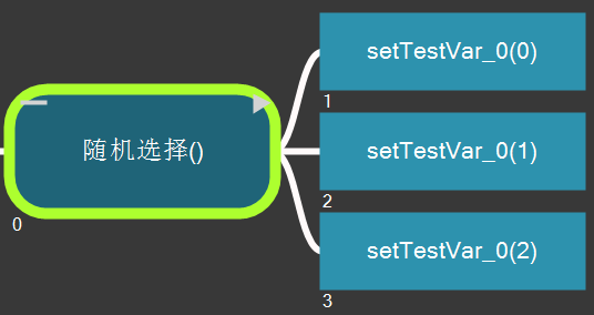 selectorstochastic